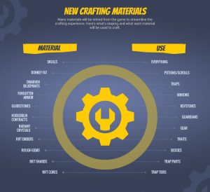 new_crafting_materials-infographic-FINAL