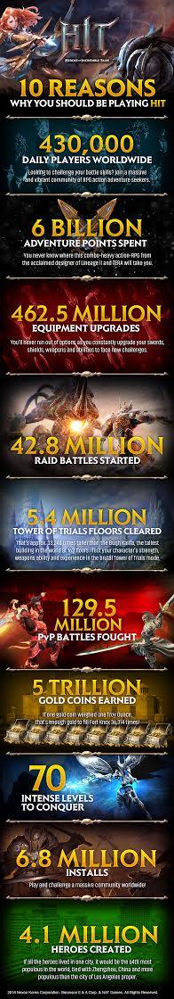 HIT Infographic