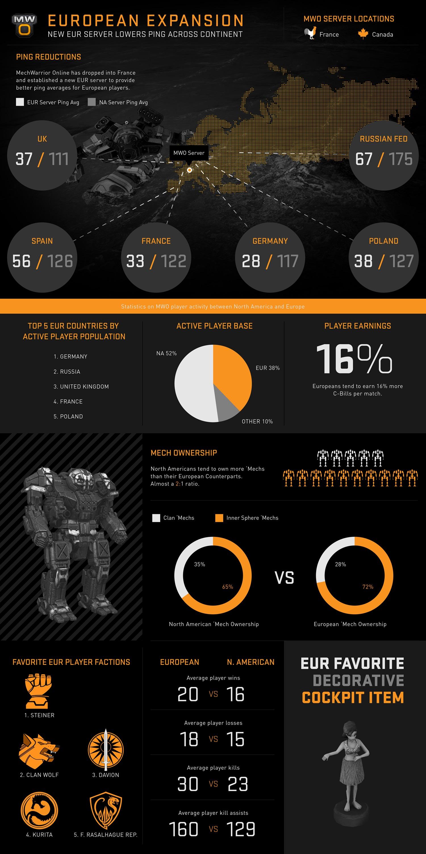 MechWarrior Online European Servers Now Live infographic