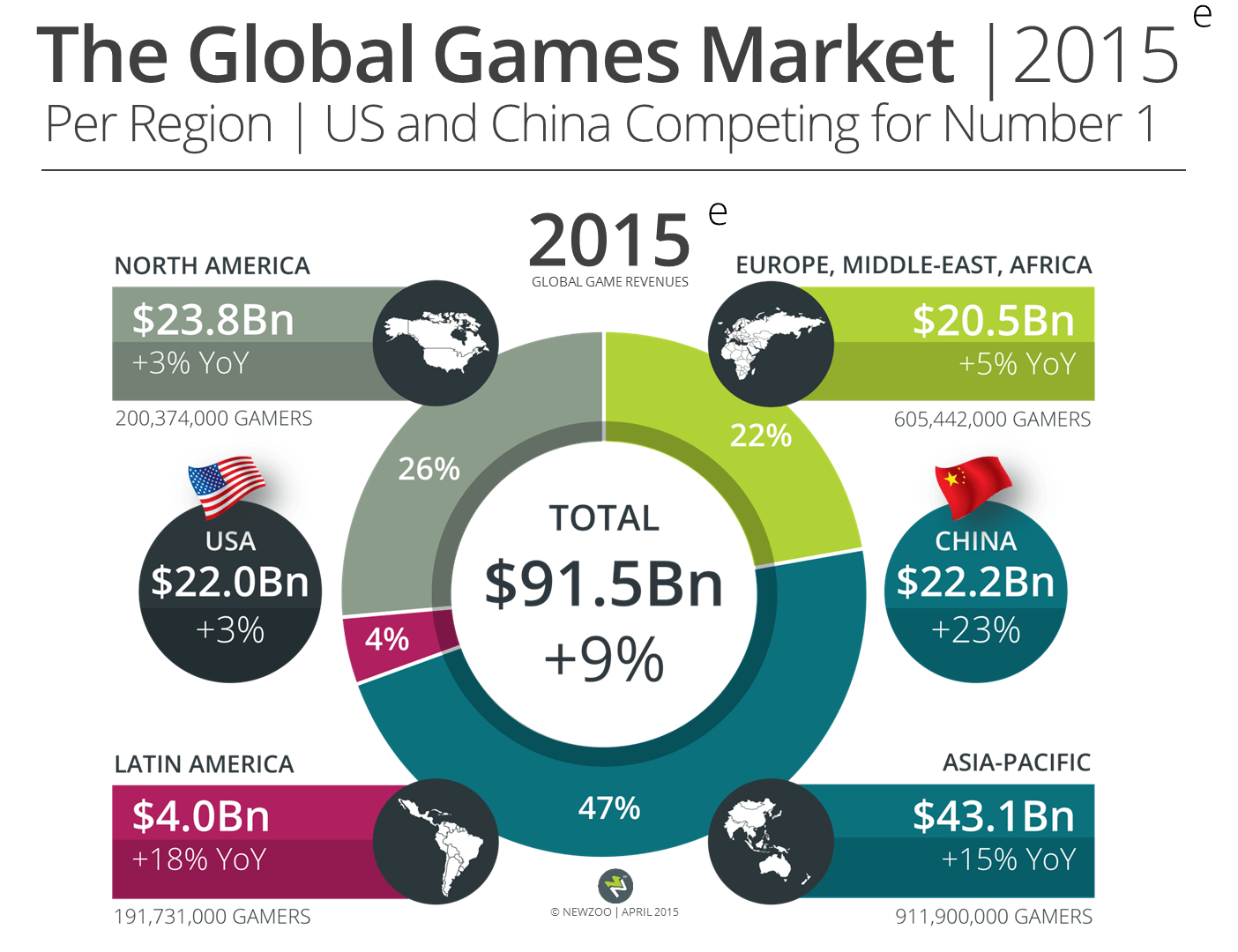 Newzoo Global Games Market April 2015