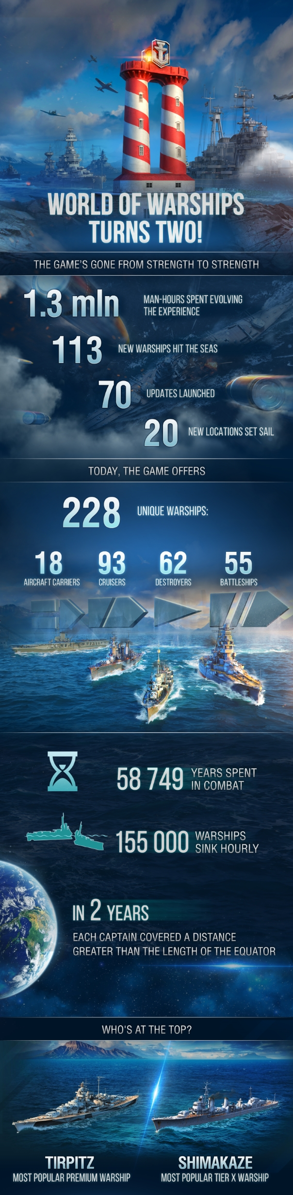 World of Warships Second Anniversary Infographic