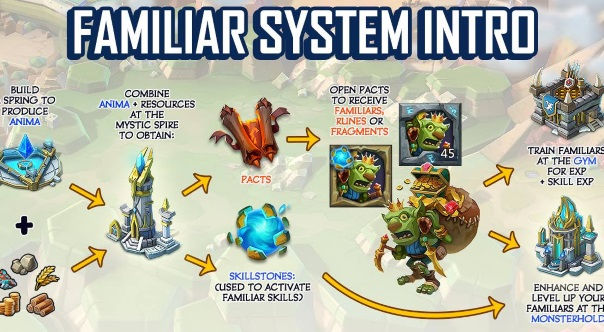 Lords Mobile Familiar News - Image