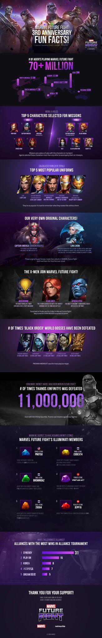 Marvel Infographic 1