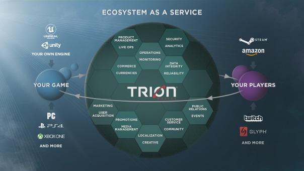 Trion Worlds - Gazillion Purchase