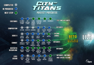 City of Titans Progress Chart